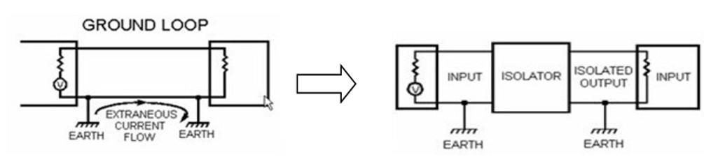 Isolatore galvanico ed effetto di ground loop